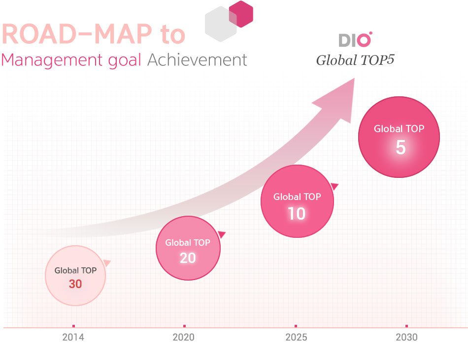 ROAD-MAP to 